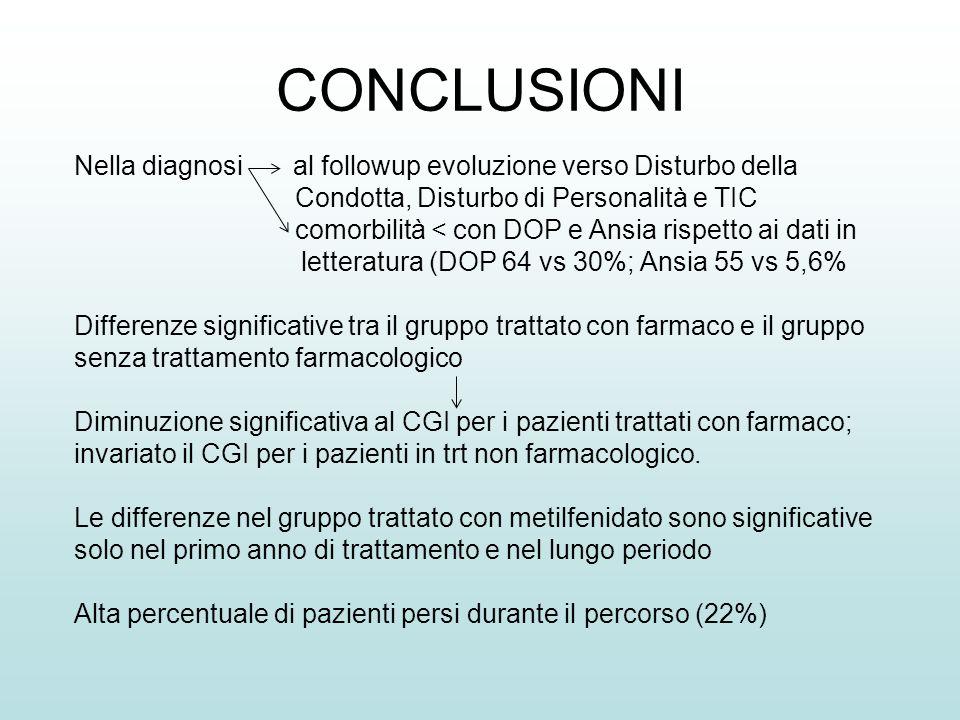 CONCLUSIONI Nella diagnosi al followup evoluzione verso Disturbo della Condotta, Disturbo di Personalità e TIC comorbilità < con DOP e Ansia rispetto
