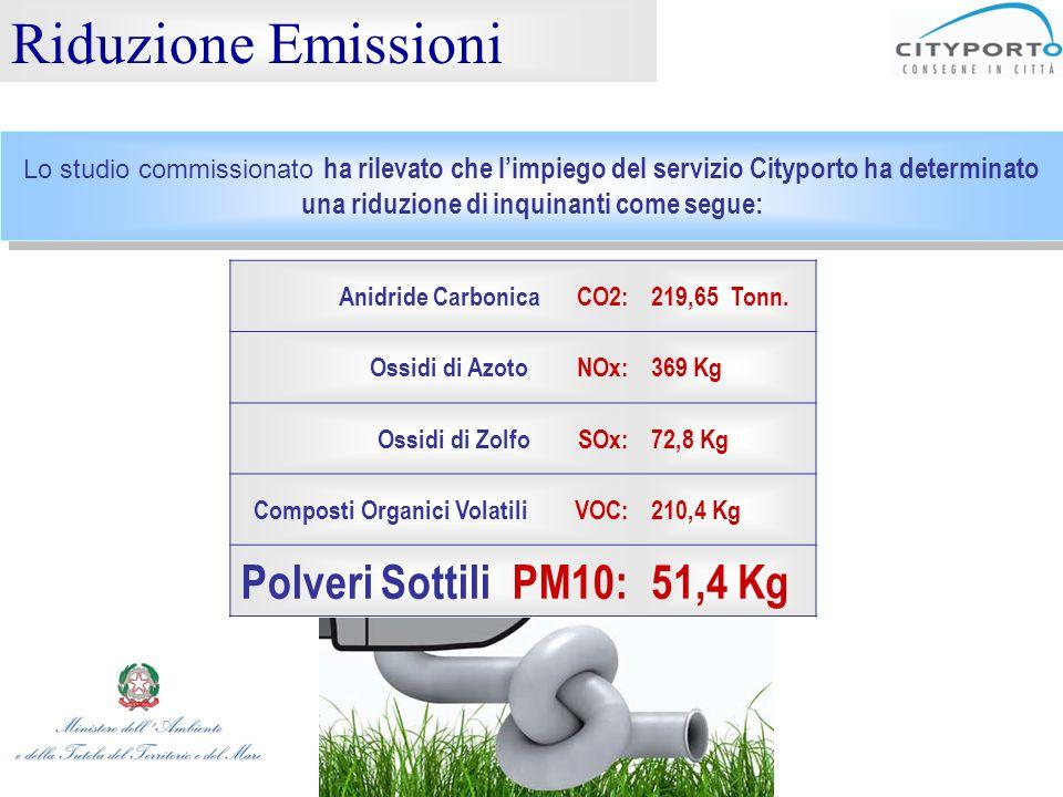 Riduzione Emissioni Lo studio commissionato ha rilevato che l'impiego del servizio Cityporto ha determinato una riduzione di inquinanti come segue: An