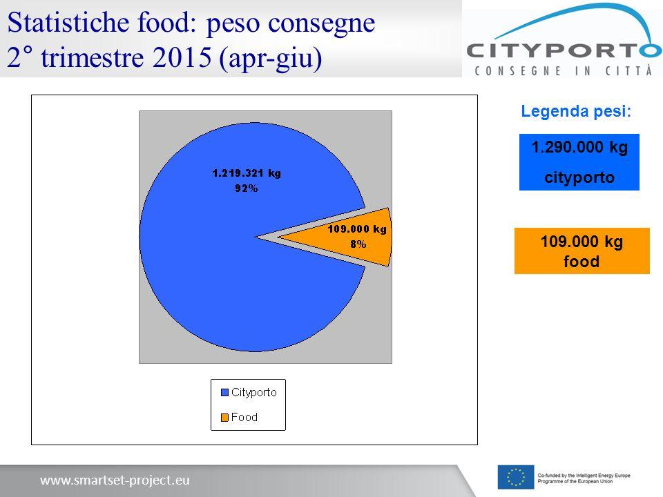 www.smartset-project.eu Statistiche food: peso consegne 2° trimestre 2015 (apr-giu) Legenda pesi: 1.290.000 kg cityporto 109.000 kg food