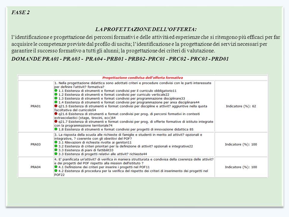 FASE 2 LA PROFETTAZIONE DELL'OFFERTA: l'identificazione e progettazione dei percorsi formativi e delle attività ed esperienze che si ritengono più eff