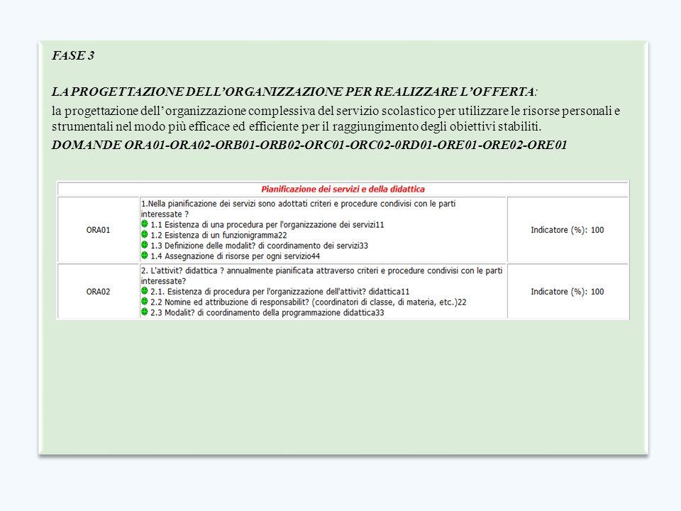 FASE 3 LA PROGETTAZIONE DELL'ORGANIZZAZIONE PER REALIZZARE L'OFFERTA: la progettazione dell'organizzazione complessiva del servizio scolastico per uti