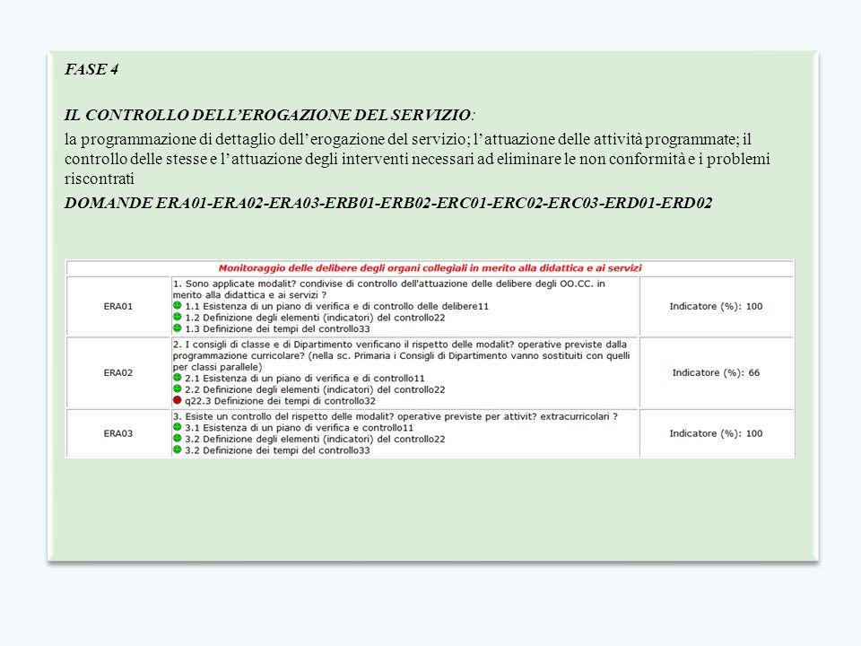 FASE 4 IL CONTROLLO DELL'EROGAZIONE DEL SERVIZIO: la programmazione di dettaglio dell'erogazione del servizio; l'attuazione delle attività programmate