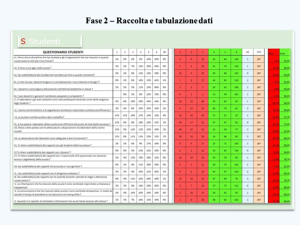 Fase 2 – Raccolta e tabulazione dati S-Studenti