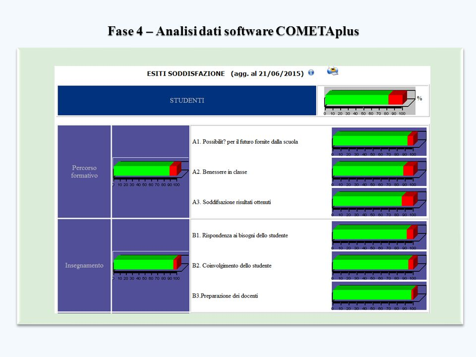 Fase 4 – Analisi dati software COMETAplus