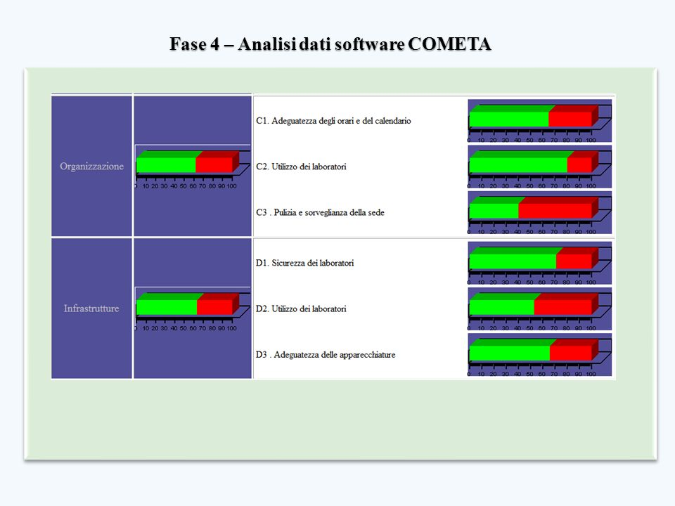 Fase 4 – Analisi dati software COMETA