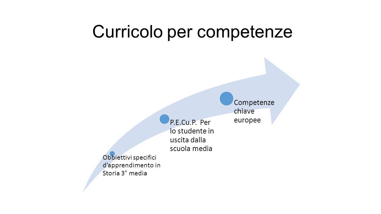 Curricolo per competenze Obbiettivi specifici d'apprendimento in Storia 3° media P.E.Cu.P. Per lo studente in uscita dalla scuola media Competenze chi