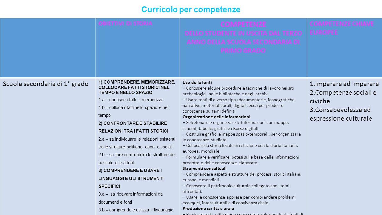 Curricolo per competenze OBIETTIVI DI STORIA COMPETENZE DELLO STUDENTE IN USCITA DAL TERZO ANNO DELLA SCUOLA SECONDARIA DI PRIMO GRADO COMPETENZE CHIAVE EUROPEE Scuola secondaria di 1° grado 1) COMPRENDERE, MEMORIZZARE, COLLOCARE FATTI STORICI NEL TEMPO E NELLO SPAZIO 1.a – conosce i fatti, li memorizza 1.b – colloca i fatti nello spazio e nel tempo 2) CONFRONTARE E STABILIRE RELAZIONI TRA I FATTI STORICI 2.a – sa individuare le relazioni esistenti tra le strutture politiche, econ.
