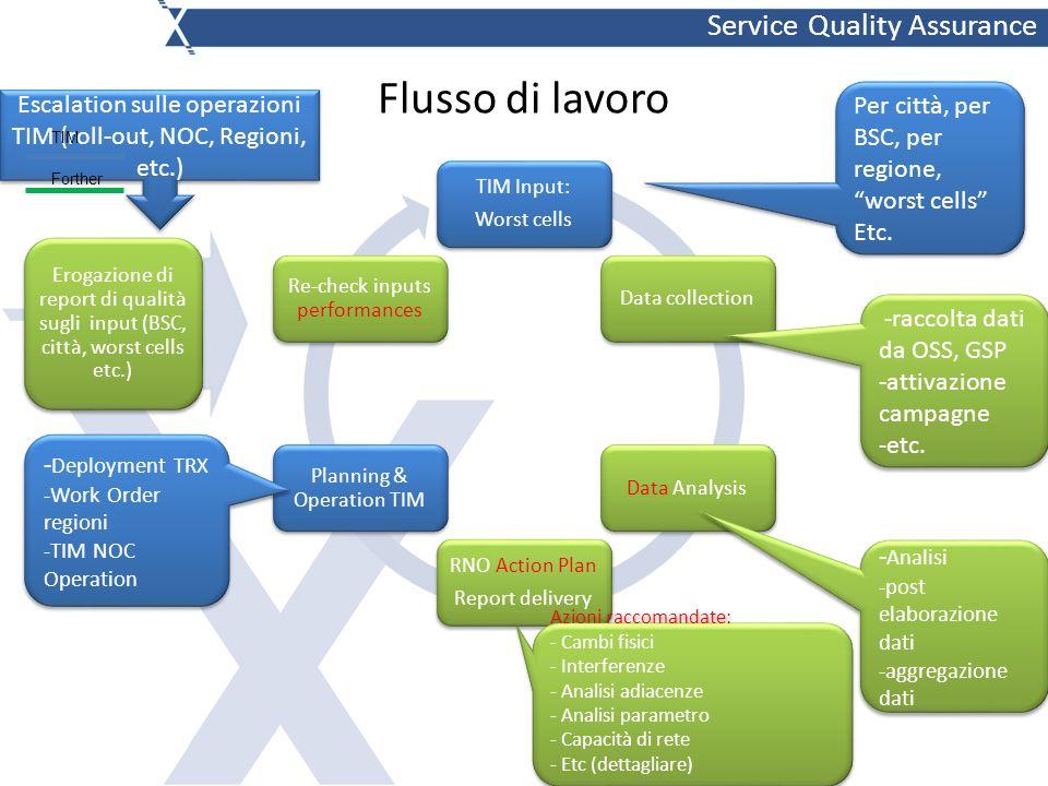 Forther & Axcent SQA 1.Analisi dimensione fisica della rete 2G e capacità disponibile (FR e FR+HR) 2.Misura del Traffico per vendor e per regionale 3.Esempi di Pianificazione capacità di rete 4.KPI di qualità rete di accesso – scelta e definizioni 5.Determinazione KPI di qualità (SDCCH BLOCK, TCH BLOCK, SDCCH DROP, TCH DROP) nella CBH, individuazione problemi di SDCCH DROP e TCH DROP, area di SP (service provider) 6.Dimensionamento SDCCH, area di SP 7.Identificazione di Celle con SDCCH BLK e TCH BLK elevato, area SP metro 8.Determinazione KPI di qualità (SDCCH BLOCK, TCH BLOCK, SDCCH DROP, TCH DROP) area di RJ nella CBH, individuazione problemi di SDCCH DROP e TCH DROP 9.Identificazione di Celle con SDCCH BLK e TCH BLK elevato, area RJ 10.Distribuzione Traffico Orario per BSC area di SP, traffico totale e traffico per BSC, occupazione di rete Area di SP, 11.Comparazione con Capacità installata a livello Rete e livello BSC (Base Station Controller), area di SP 12.Calcolo TRX eccedenti per ogni BSC, individuazione celle con ecceso di TRX, area di SP 13.Riassunto situazione TRX eccedenti e TRX mancanti, area di SP.