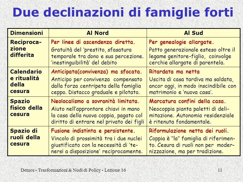 Demos - Trasformazioni & Nodi di Policy - Lezione 1611 Due declinazioni di famiglie forti DimensioniAl NordAl Sud Reciproca- zione differita Per linee