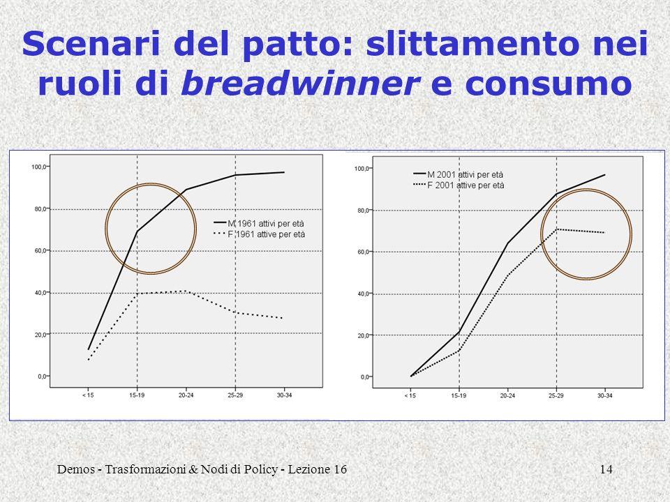 Demos - Trasformazioni & Nodi di Policy - Lezione 1614 Scenari del patto: slittamento nei ruoli di breadwinner e consumo