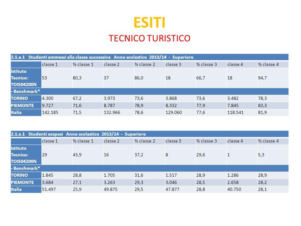 ESITI TECNICO TURISTICO 2.1.a.1 Studenti ammessi alla classe successiva Anno scolastico 2013/14 - Superiore classe 1% classe 1classe 2% classe 2classe 3% classe 3classe 4% classe 4 Istituto Tecnico: TOIS04200N 5380,33786,01866,71894,7 - Benchmark* TORINO4.30067,23.97373,63.86873,63.48278,3 PIEMONTE9.72771,68.78778,98.33277,97.84583,3 Italia142.18571,5132.96678,6129.06077,6118.54181,9 2.1.a.1 Studenti sospesi Anno scolastico 2013/14 - Superiore classe 1% classe 1classe 2% classe 2classe 3% classe 3classe 4% classe 4 Istituto Tecnico: TOIS04200N 2943,91637,2829,615,3 - Benchmark* TORINO1.84528,81.70531,61.51728,91.28628,9 PIEMONTE3.68427,13.26329,33.04628,52.65828,2 Italia51.49725,949.87529,547.87728,840.75028,1