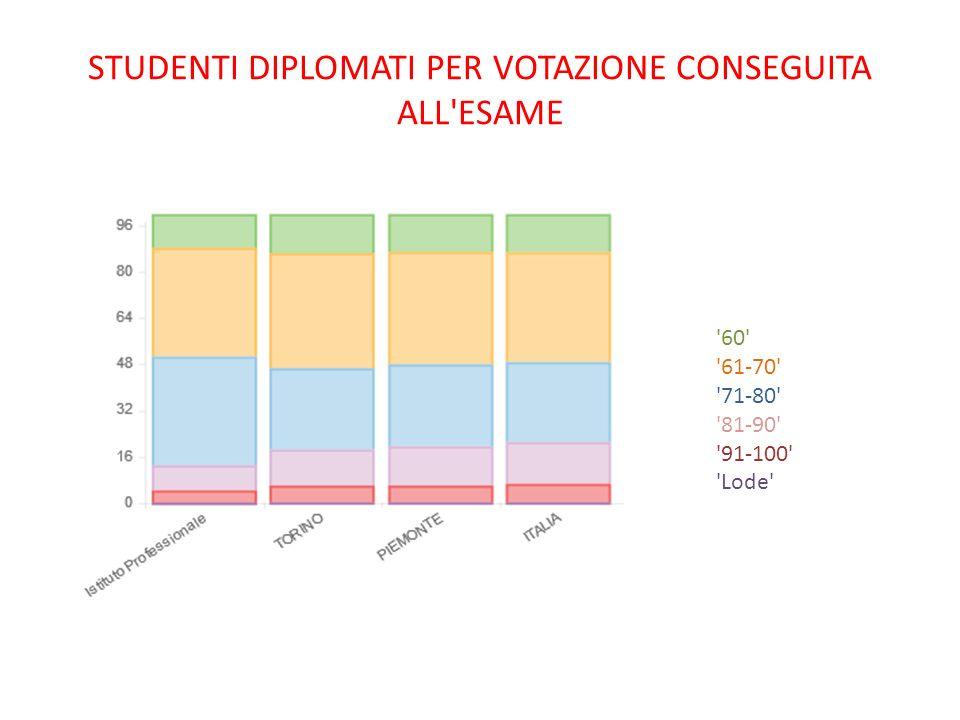 STUDENTI DIPLOMATI PER VOTAZIONE CONSEGUITA ALL ESAME 60 61-70 71-80 81-90 91-100 Lode