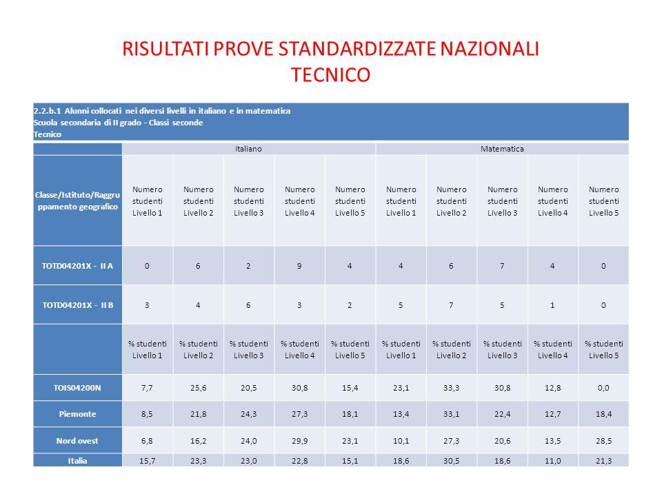 2.2.b.1 Alunni collocati nei diversi livelli in italiano e in matematica Scuola secondaria di II grado - Classi seconde Tecnico ItalianoMatematica Cla
