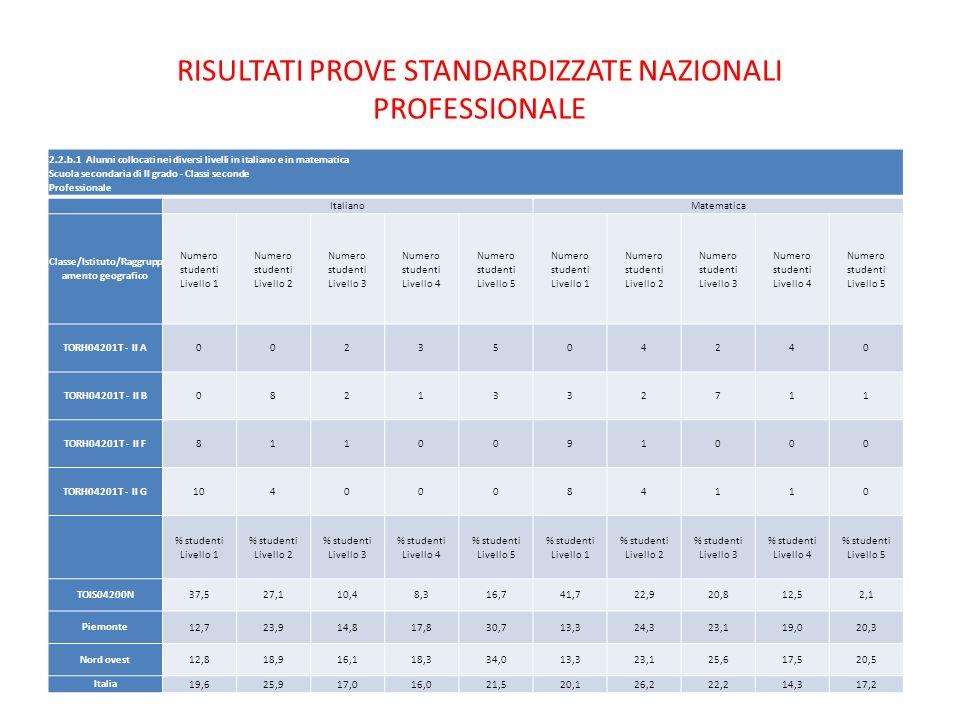 RISULTATI PROVE STANDARDIZZATE NAZIONALI PROFESSIONALE 2.2.b.1 Alunni collocati nei diversi livelli in italiano e in matematica Scuola secondaria di I