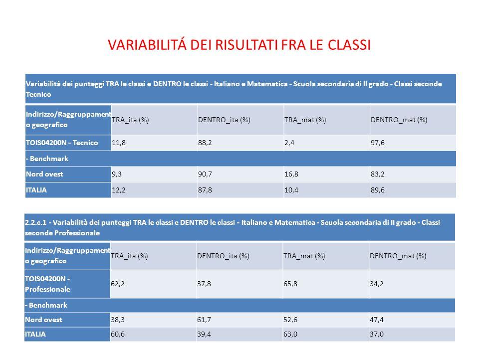 VARIABILITÁ DEI RISULTATI FRA LE CLASSI Variabilità dei punteggi TRA le classi e DENTRO le classi - Italiano e Matematica - Scuola secondaria di II grado - Classi seconde Tecnico Indirizzo/Raggruppament o geografico TRA_ita (%)DENTRO_ita (%)TRA_mat (%)DENTRO_mat (%) TOIS04200N - Tecnico11,888,22,497,6 - Benchmark Nord ovest9,390,716,883,2 ITALIA12,287,810,489,6 2.2.c.1 - Variabilità dei punteggi TRA le classi e DENTRO le classi - Italiano e Matematica - Scuola secondaria di II grado - Classi seconde Professionale Indirizzo/Raggruppament o geografico TRA_ita (%)DENTRO_ita (%)TRA_mat (%)DENTRO_mat (%) TOIS04200N - Professionale 62,237,865,834,2 - Benchmark Nord ovest38,361,752,647,4 ITALIA60,639,463,037,0