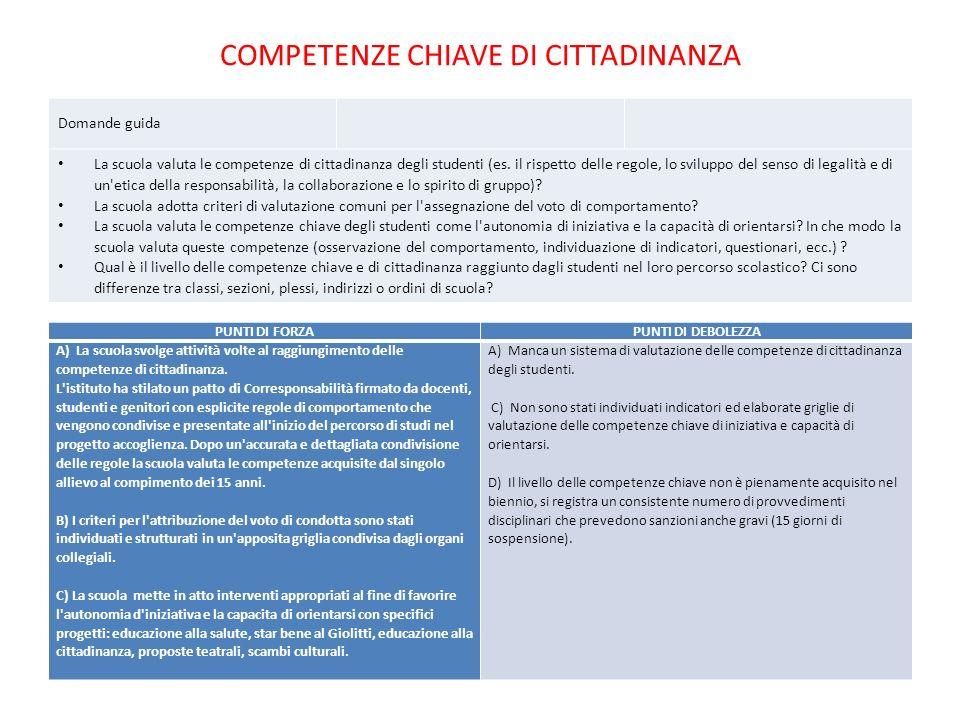 COMPETENZE CHIAVE DI CITTADINANZA Domande guida La scuola valuta le competenze di cittadinanza degli studenti (es. il rispetto delle regole, lo svilup