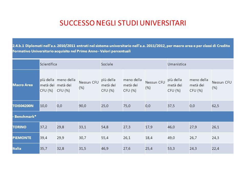 SUCCESSO NEGLI STUDI UNIVERSITARI 2.4.b.1 Diplomati nell'a.s. 2010/2011 entrati nel sistema universitario nell'a.a. 2011/2012, per macro area e per cl
