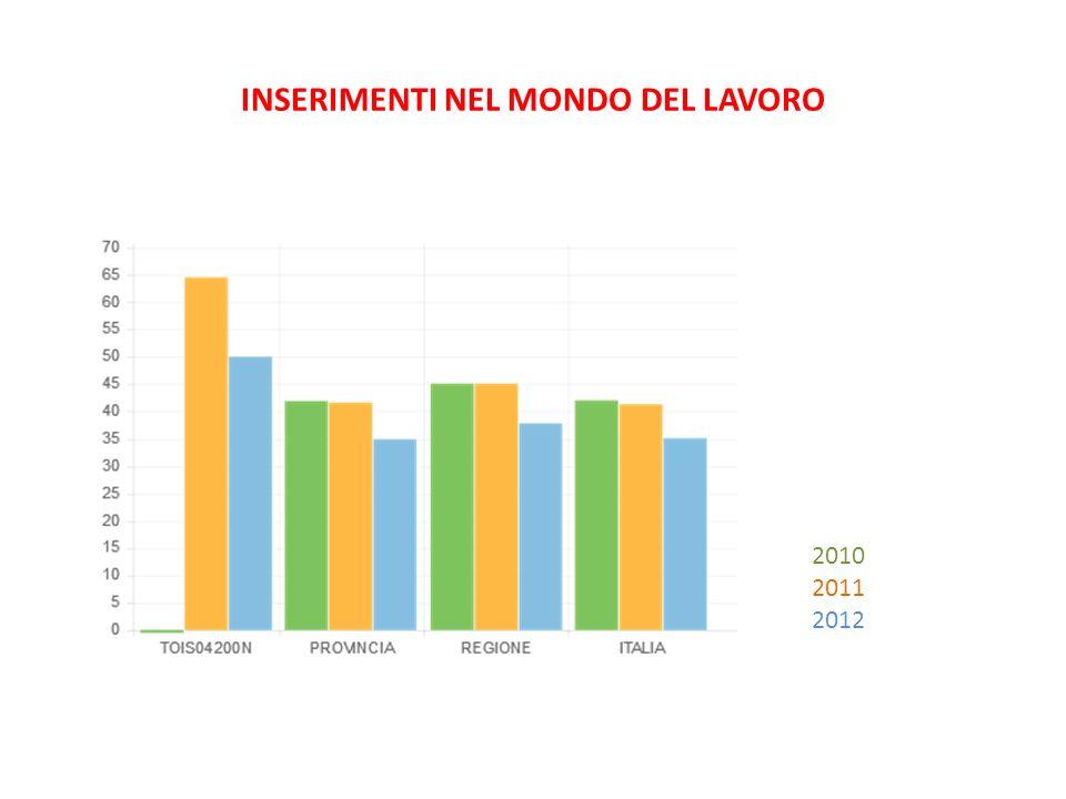 INSERIMENTI NEL MONDO DEL LAVORO 2010 2011 2012