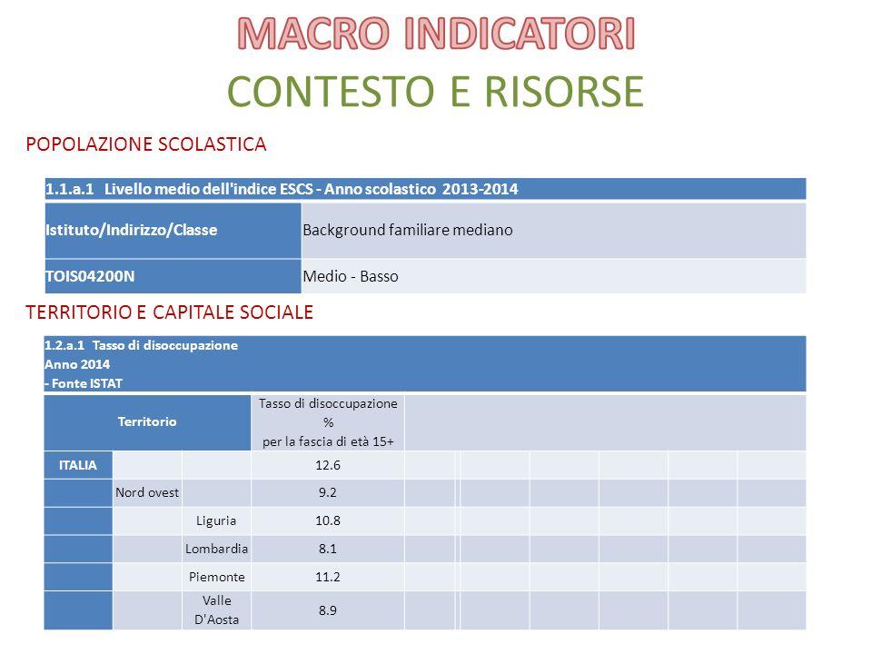 POPOLAZIONE SCOLASTICA TERRITORIO E CAPITALE SOCIALE 1.1.a.1 Livello medio dell indice ESCS - Anno scolastico 2013-2014 Istituto/Indirizzo/ClasseBackground familiare mediano TOIS04200NMedio - Basso 1.2.a.1 Tasso di disoccupazione Anno 2014 - Fonte ISTAT Territorio Tasso di disoccupazione % per la fascia di età 15+ ITALIA12.6 Nord ovest9.2 Liguria10.8 Lombardia8.1 Piemonte11.2 Valle D Aosta 8.9
