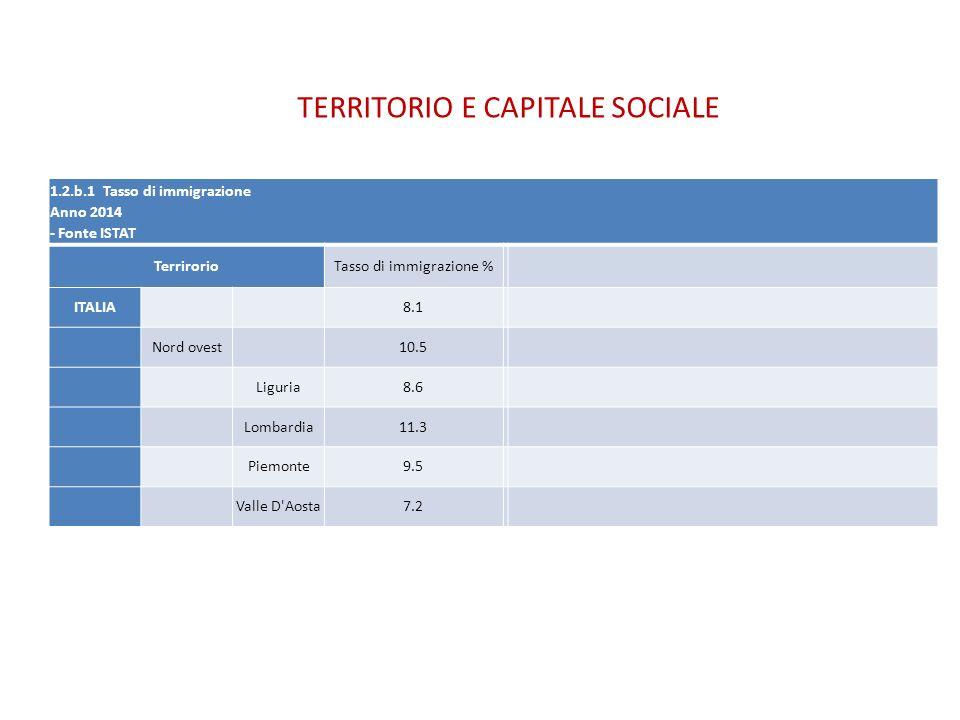 1.2.b.1 Tasso di immigrazione Anno 2014 - Fonte ISTAT TerrirorioTasso di immigrazione % ITALIA8.1 Nord ovest10.5 Liguria8.6 Lombardia11.3 Piemonte9.5
