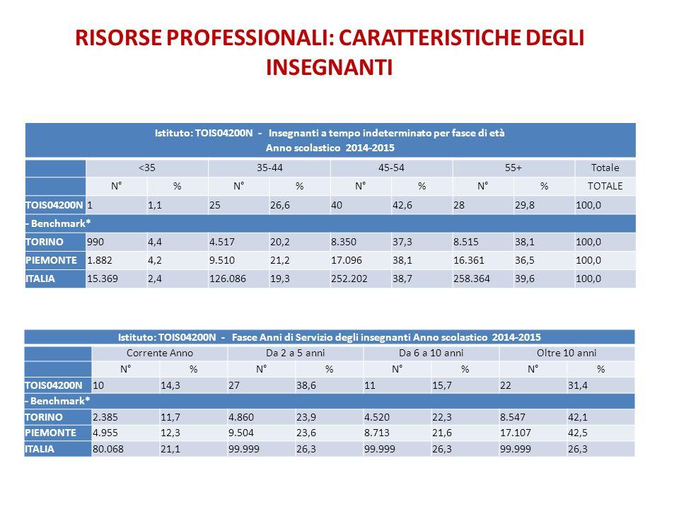Istituto: TOIS04200N - Insegnanti a tempo indeterminato per fasce di età Anno scolastico 2014-2015 <3535-4445-5455+Totale N°% % % %TOTALE TOIS04200N11
