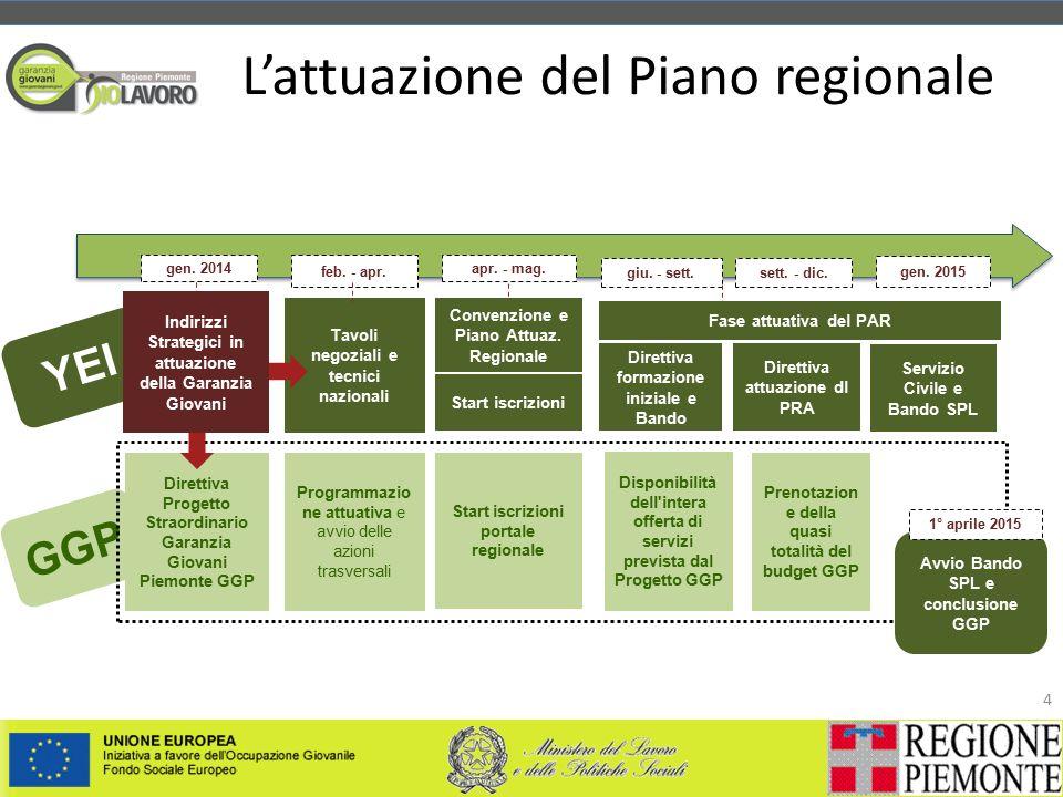 L'attuazione del Piano regionale 4 GGP YEI gen. 2014 feb.