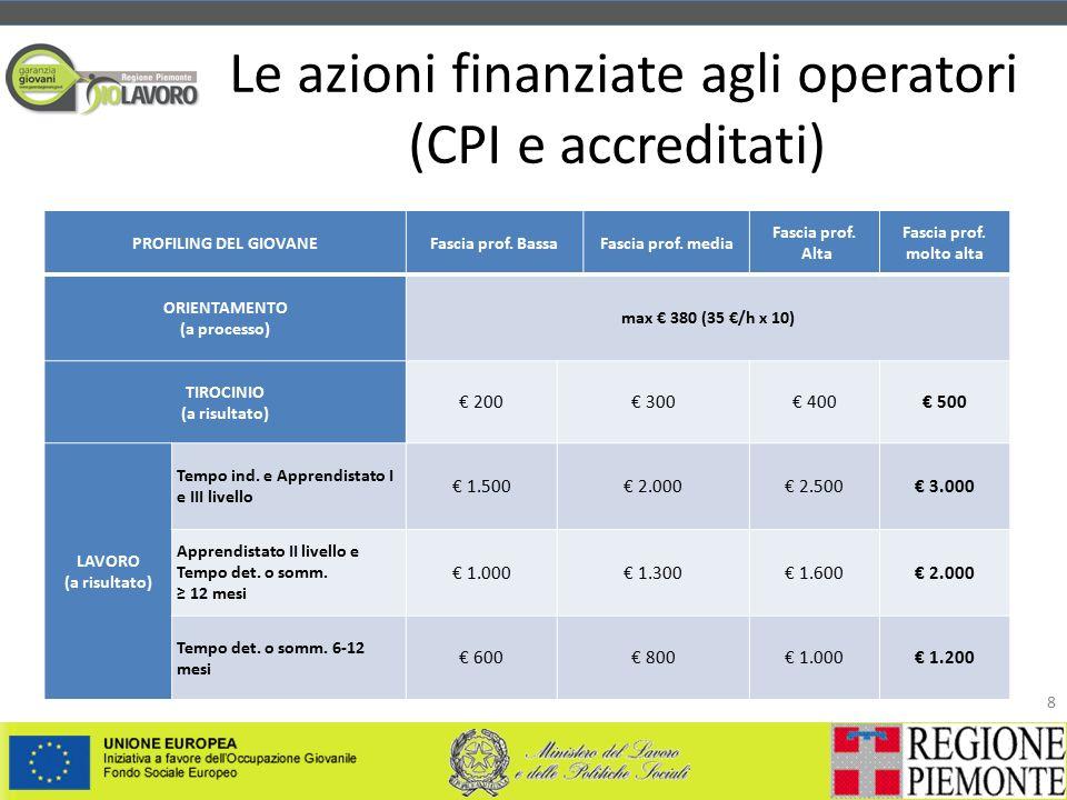 Le azioni finanziate agli operatori (CPI e accreditati) 8 PROFILING DEL GIOVANEFascia prof.