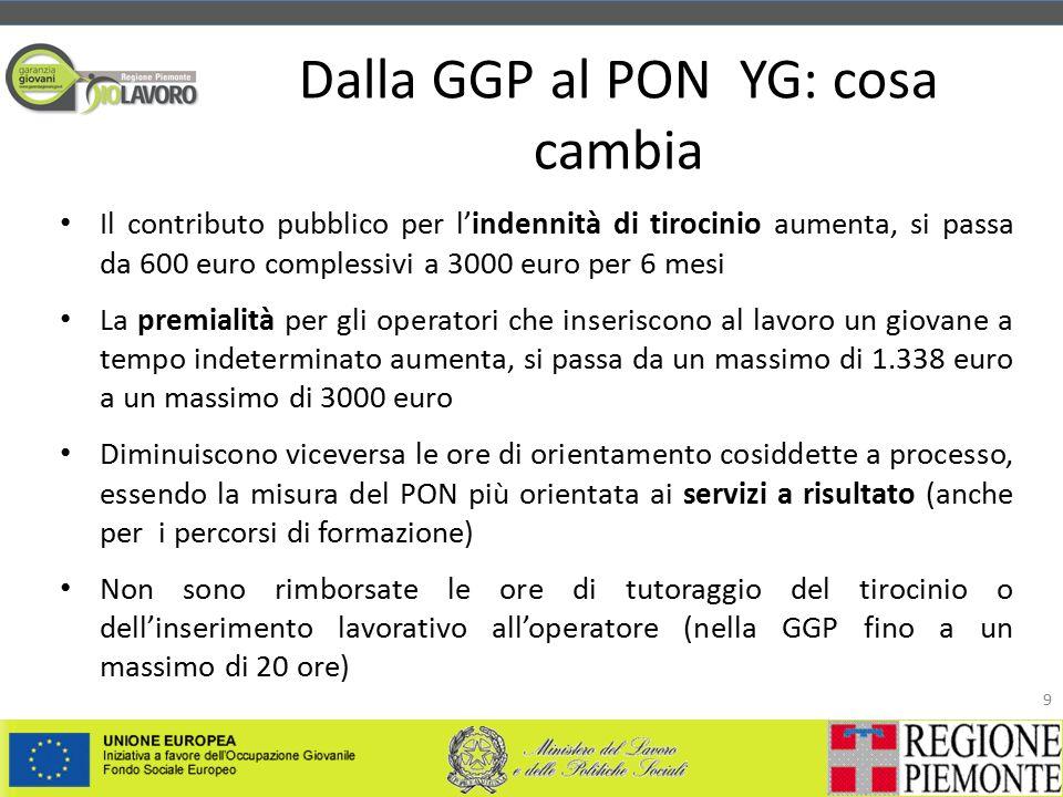 Dalla GGP al PON YG: cosa cambia 9 Il contributo pubblico per l'indennità di tirocinio aumenta, si passa da 600 euro complessivi a 3000 euro per 6 mesi La premialità per gli operatori che inseriscono al lavoro un giovane a tempo indeterminato aumenta, si passa da un massimo di 1.338 euro a un massimo di 3000 euro Diminuiscono viceversa le ore di orientamento cosiddette a processo, essendo la misura del PON più orientata ai servizi a risultato (anche per i percorsi di formazione) Non sono rimborsate le ore di tutoraggio del tirocinio o dell'inserimento lavorativo all'operatore (nella GGP fino a un massimo di 20 ore)