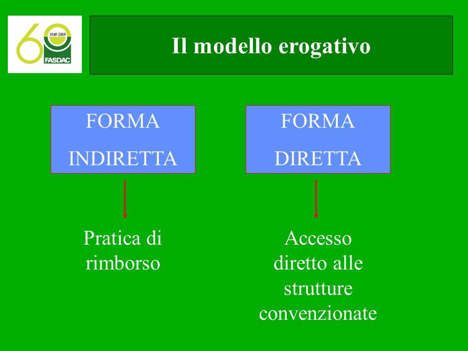 Il modello erogativo FORMA INDIRETTA FORMA DIRETTA Pratica di rimborso Accesso diretto alle strutture convenzionate