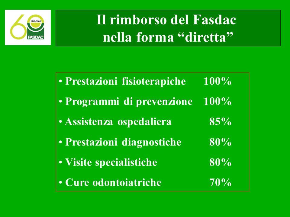 Il rimborso del Fasdac nella forma diretta Prestazioni fisioterapiche 100% Programmi di prevenzione100% Assistenza ospedaliera 85% Prestazioni diagnostiche 80% Visite specialistiche 80% Cure odontoiatriche 70%