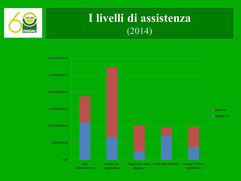 I livelli di assistenza (2014)