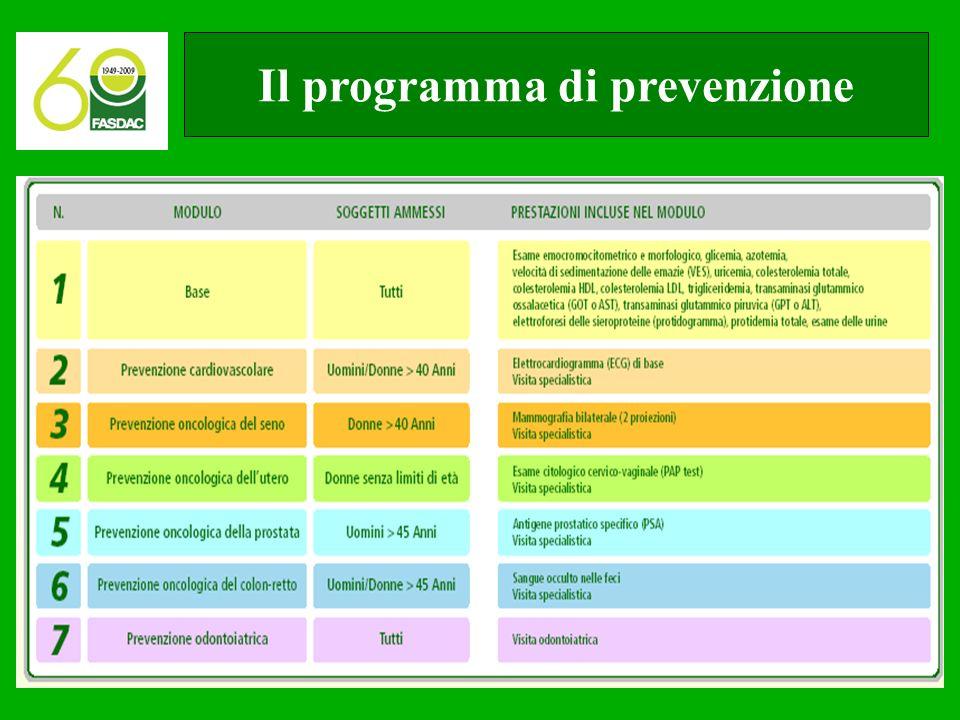Il programma di prevenzione