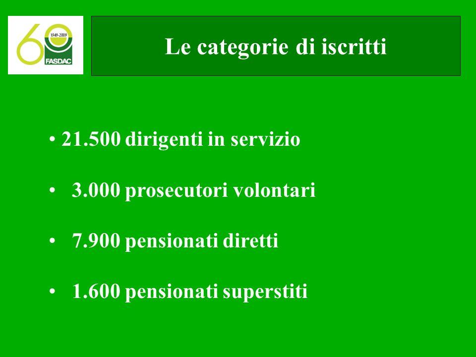 Le categorie di iscritti 21.500 dirigenti in servizio 3.000 prosecutori volontari 7.900 pensionati diretti 1.600 pensionati superstiti