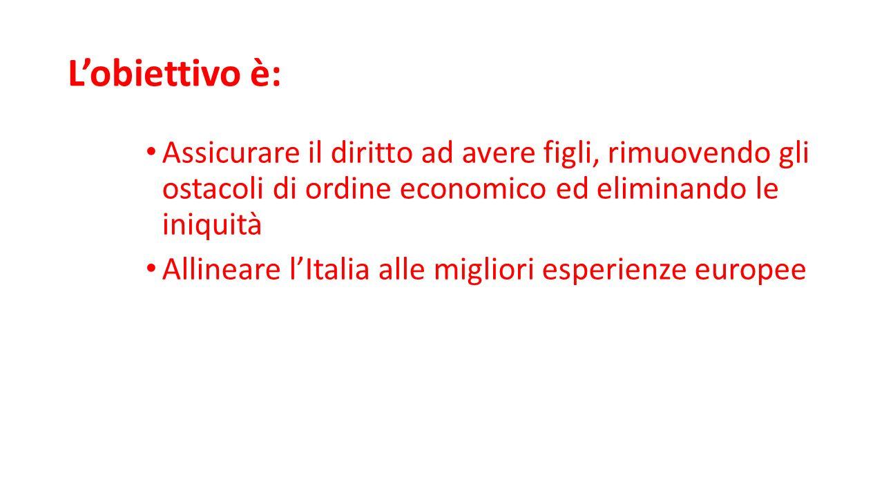 L'obiettivo è: Assicurare il diritto ad avere figli, rimuovendo gli ostacoli di ordine economico ed eliminando le iniquità Allineare l'Italia alle migliori esperienze europee
