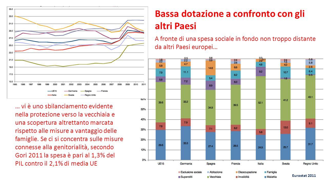 Eurostat 2011 A fronte di una spesa sociale in fondo non troppo distante da altri Paesi europei… … vi è uno sbilanciamento evidente nella protezione verso la vecchiaia e una scopertura altrettanto marcata rispetto alle misure a vantaggio delle famiglie.