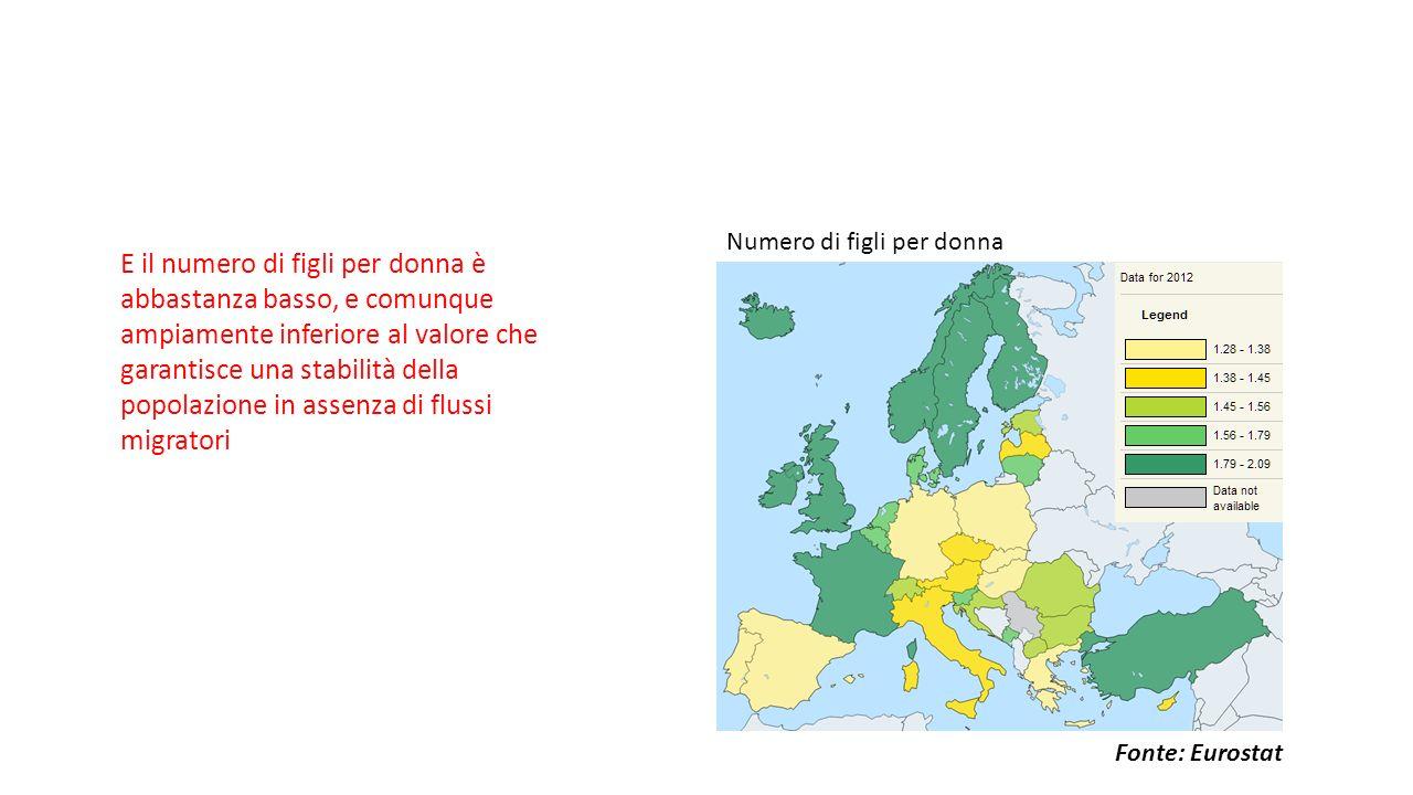 Numero di figli per donna E il numero di figli per donna è abbastanza basso, e comunque ampiamente inferiore al valore che garantisce una stabilità della popolazione in assenza di flussi migratori Fonte: Eurostat