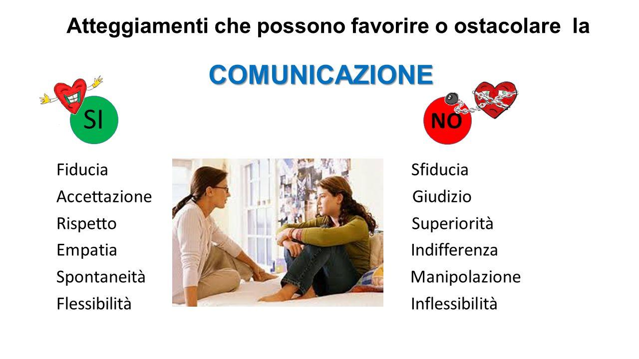 COMUNICAZIONE Atteggiamenti che possono favorire o ostacolare la COMUNICAZIONE Fiducia Sfiducia Accettazione Giudizio Rispetto Superiorità Empatia Ind
