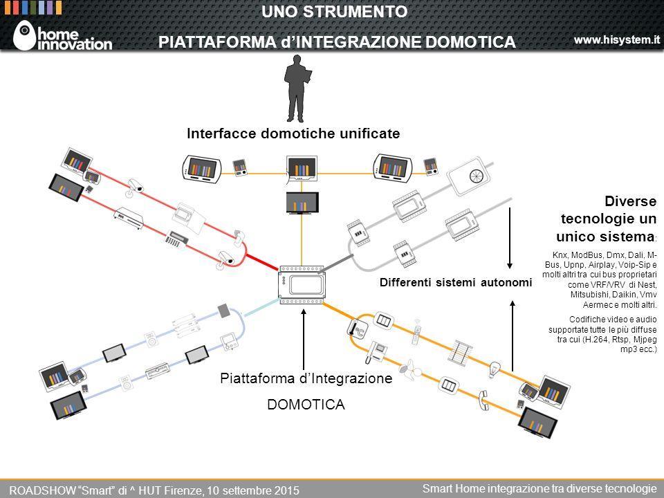 www.hisystem.it UNO STRUMENTO PIATTAFORMA d'INTEGRAZIONE DOMOTICA Differenti sistemi autonomi Diverse tecnologie un unico sistema : Knx, ModBus, Dmx, Dali, M- Bus, Upnp, Airplay, Voip-Sip e molti altri tra cui bus proprietari come VRF/VRV di Nest, Mitsubishi, Daikin, Vmv Aermec e molti altri.