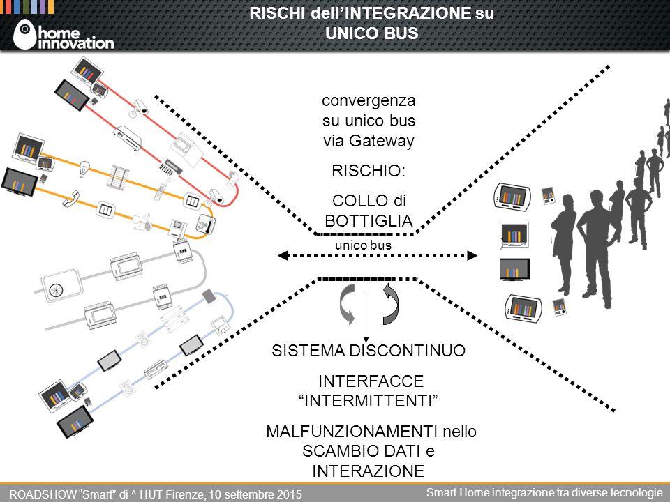 RISCHI dell'INTEGRAZIONE su UNICO BUS convergenza su unico bus via Gateway RISCHIO: COLLO di BOTTIGLIA SISTEMA DISCONTINUO INTERFACCE INTERMITTENTI MALFUNZIONAMENTI nello SCAMBIO DATI e INTERAZIONE ROADSHOW Smart di ^ HUT Firenze, 10 settembre 2015 Smart Home integrazione tra diverse tecnologie unico bus