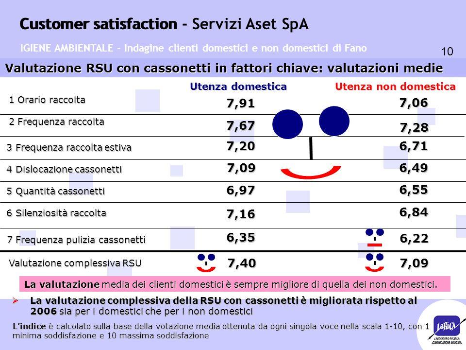 Customer satisfaction 10 Customer satisfaction - Servizi Aset SpA Valutazione RSU con cassonetti in fattori chiave: valutazioni medie Utenza domestica Utenza non domestica 7,91 6,49 7,06 7,09 7,20 6,71 7,67 7,28 6,97 6,55 7,16 6,84 IGIENE AMBIENTALE - Indagine clienti domestici e non domestici di Fano 1 Orario raccolta 2 Frequenza raccolta 3 Frequenza raccolta estiva 3 Frequenza raccolta estiva 4 Dislocazione cassonetti 4 Dislocazione cassonetti 5 Quantità cassonetti 5 Quantità cassonetti 6 Silenziosità raccolta 6 Silenziosità raccolta 7 Frequenza pulizia cassonetti 6,35 6,22 L'indice è calcolato sulla base della votazione media ottenuta da ogni singola voce nella scala 1-10, con 1 minima soddisfazione e 10 massima soddisfazione Valutazione complessiva RSU 7,40 7,09 7,09 La valutazione media dei clienti domestici è sempre migliore di quella dei non domestici.