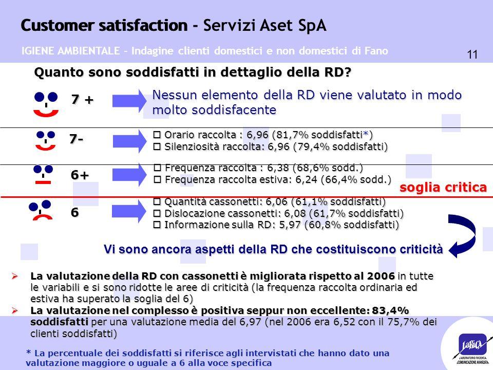 Customer satisfaction 11 Customer satisfaction - Servizi Aset SpA Quanto sono soddisfatti in dettaglio della RD.