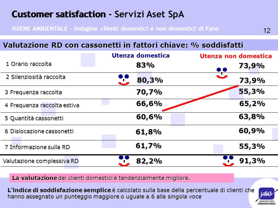 Customer satisfaction 12 Customer satisfaction - Servizi Aset SpA Valutazione RD con cassonetti in fattori chiave: % soddisfatti Utenza domestica Utenza non domestica 83% 65,2% 73,9% 66,6% 70,7% 55,3% 80,3% 73,9% 60,6% 63,8% 61,8% 60,9% 1 Orario raccolta 2 Silenziosità raccolta 3 Frequenza raccolta 3 Frequenza raccolta 4 Frequenza raccolta estiva 4 Frequenza raccolta estiva 5 Quantità cassonetti 5 Quantità cassonetti 6 Dislocazione cassonetti 6 Dislocazione cassonetti 7 Informazione sulla RD 61,7% 55,3% Valutazione complessiva RD 82,2% 91,3% 91,3% IGIENE AMBIENTALE - Indagine clienti domestici e non domestici di Fano La valutazione dei clienti domestici è tendenzialmente migliore.