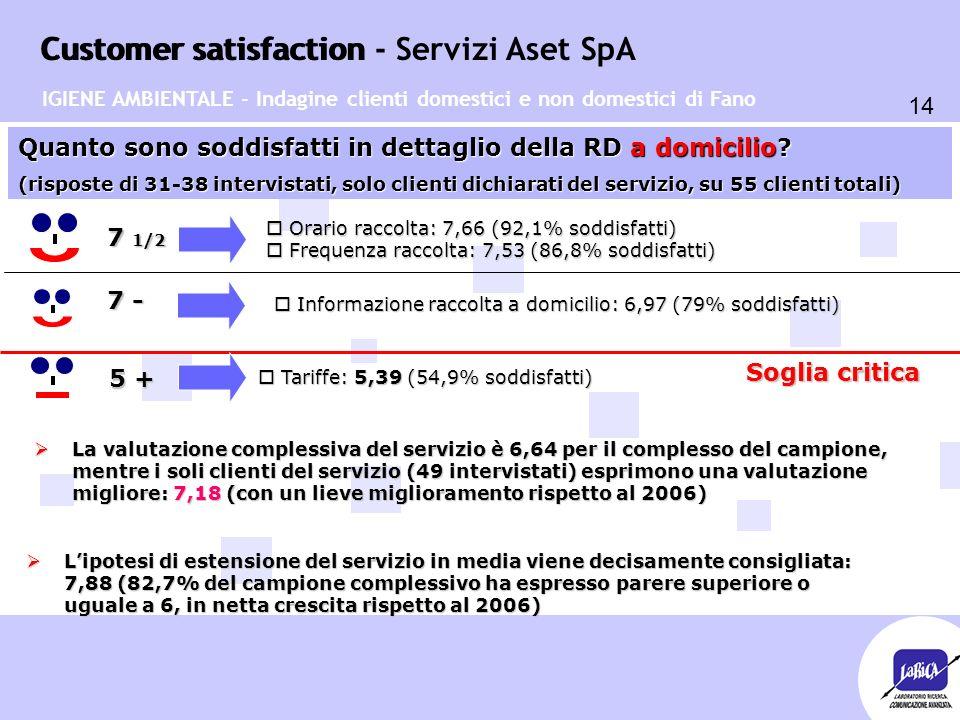 Customer satisfaction 14 Customer satisfaction - Servizi Aset SpA o Informazione raccolta a domicilio: 6,97 (79% soddisfatti) Quanto sono soddisfatti in dettaglio della RD a domicilio.