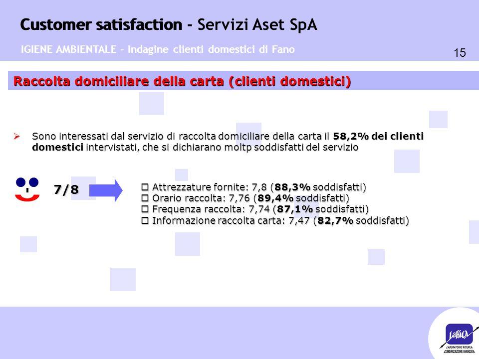 Customer satisfaction 15 Customer satisfaction - Servizi Aset SpA Raccolta domiciliare della carta (clienti domestici) 7/8  Sono interessati dal servizio di raccolta domiciliare della carta il 58,2% dei clienti domestici intervistati, che si dichiarano moltp soddisfatti del servizio o Attrezzature fornite: 7,8 (88,3% soddisfatti) o Orario raccolta: 7,76 (89,4% soddisfatti) o Frequenza raccolta: 7,74 (87,1% soddisfatti) o Informazione raccolta carta: 7,47 (82,7% soddisfatti) IGIENE AMBIENTALE - Indagine clienti domestici di Fano