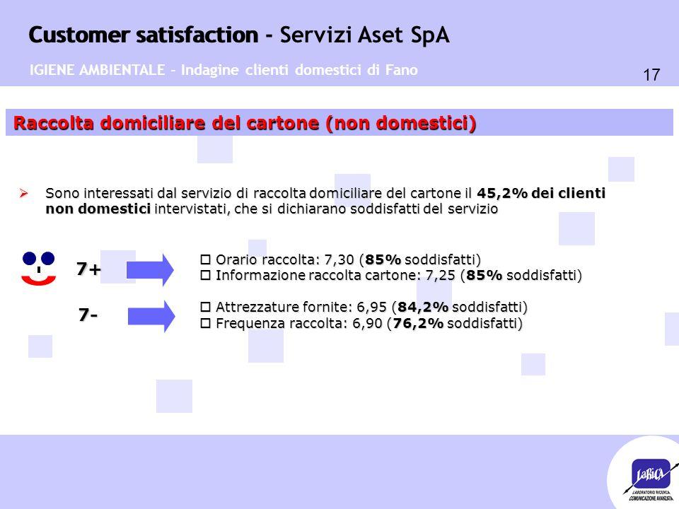 Customer satisfaction 17 Customer satisfaction - Servizi Aset SpA Raccolta domiciliare del cartone (non domestici) 7+  Sono interessati dal servizio di raccolta domiciliare del cartone il 45,2% dei clienti non domestici intervistati, che si dichiarano soddisfatti del servizio o Orario raccolta: 7,30 (85% soddisfatti) o Informazione raccolta cartone: 7,25 (85% soddisfatti) o Attrezzature fornite: 6,95 (84,2% soddisfatti) o Frequenza raccolta: 6,90 (76,2% soddisfatti) IGIENE AMBIENTALE - Indagine clienti domestici di Fano 7-