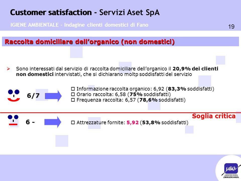 Customer satisfaction 19 Customer satisfaction - Servizi Aset SpA Raccolta domiciliare dell'organico (non domestici) 6/7  Sono interessati dal servizio di raccolta domiciliare dell'organico il 20,9% dei clienti non domestici intervistati, che si dichiarano moltp soddisfatti del servizio o Informazione raccolta organico: 6,92 (83,3% soddisfatti) o Orario raccolta: 6,58 (75% soddisfatti) o Frequenza raccolta: 6,57 (78,6% soddisfatti) o Attrezzature fornite: 5,92 (53,8% soddisfatti) IGIENE AMBIENTALE - Indagine clienti domestici di Fano 6 - Soglia critica