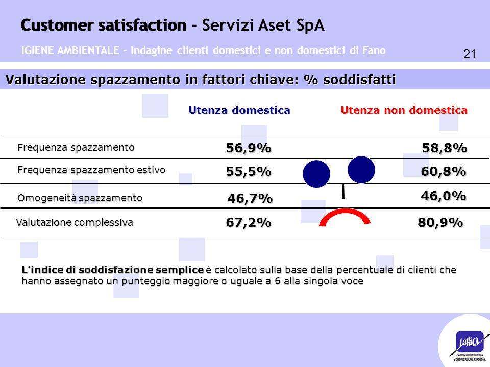 Customer satisfaction 21 Customer satisfaction - Servizi Aset SpA IGIENE AMBIENTALE - Indagine clienti domestici e non domestici di Fano Valutazione spazzamento in fattori chiave: % soddisfatti Frequenza spazzamento Frequenza spazzamento estivo Omogeneità spazzamento 58,8%56,9% 55,5% 60,8% 46,7% 46,0% Utenza domestica Utenza non domestica Valutazione complessiva 67,2%80,9% L'indice di soddisfazione semplice è calcolato sulla base della percentuale di clienti che hanno assegnato un punteggio maggiore o uguale a 6 alla singola voce