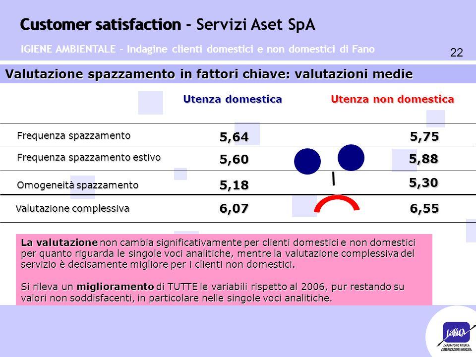 Customer satisfaction 22 Customer satisfaction - Servizi Aset SpA IGIENE AMBIENTALE - Indagine clienti domestici e non domestici di Fano Valutazione spazzamento in fattori chiave: valutazioni medie Frequenza spazzamento Frequenza spazzamento estivo Omogeneità spazzamento 5,75 5,64 5,60 5,88 5,18 5,30 Utenza domestica Utenza non domestica Valutazione complessiva 6,07 6,55 6,55 La valutazione non cambia significativamente per clienti domestici e non domestici per quanto riguarda le singole voci analitiche, mentre la valutazione complessiva del servizio è decisamente migliore per i clienti non domestici.
