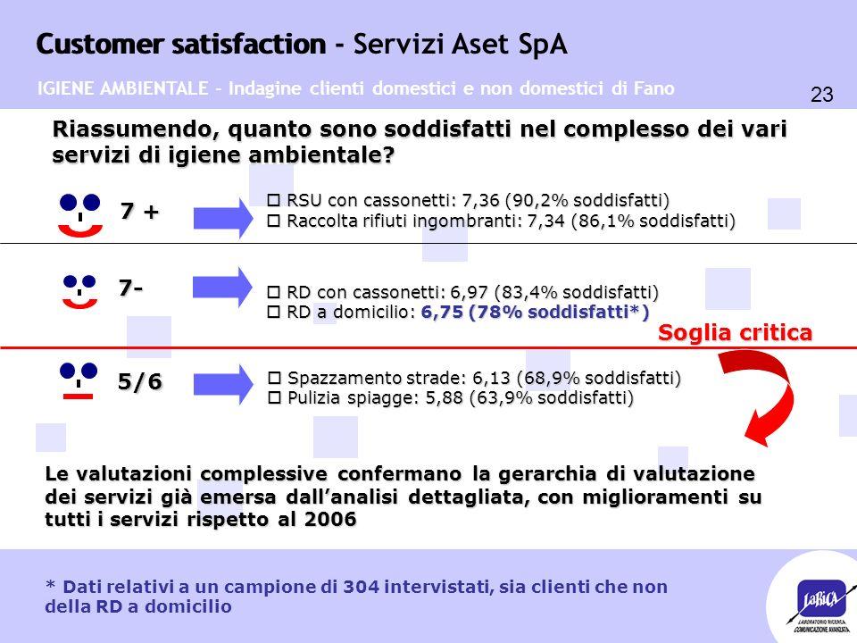 Customer satisfaction 23 Customer satisfaction - Servizi Aset SpA o RSU con cassonetti: 7,36 (90,2% soddisfatti) o Raccolta rifiuti ingombranti: 7,34 (86,1% soddisfatti) Riassumendo, quanto sono soddisfatti nel complesso dei vari servizi di igiene ambientale.