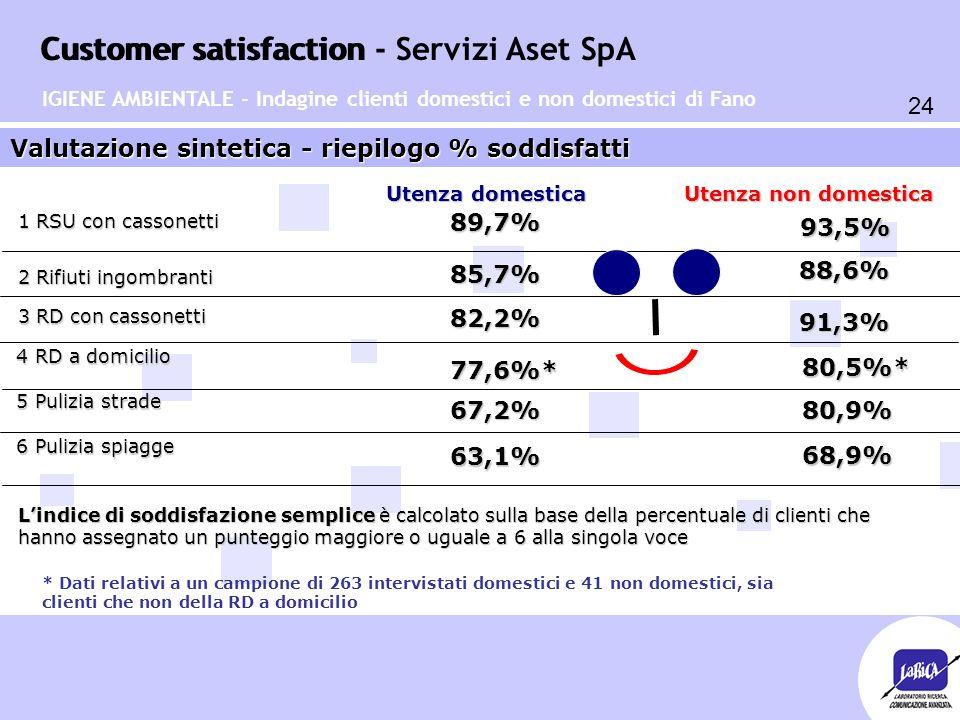 Customer satisfaction 24 Customer satisfaction - Servizi Aset SpA Valutazione sintetica - riepilogo % soddisfatti Utenza domestica Utenza non domestica 89,7% 80,9% 93,5% 67,2% 77,6%* 80,5%* 82,2% 91,3% 85,7% 88,6% 63,1% 68,9% 1 RSU con cassonetti 4 RD a domicilio 4 RD a domicilio 5 Pulizia strade 5 Pulizia strade 6 Pulizia spiagge 6 Pulizia spiagge 2 Rifiuti ingombranti 3 RD con cassonetti IGIENE AMBIENTALE - Indagine clienti domestici e non domestici di Fano * Dati relativi a un campione di 263 intervistati domestici e 41 non domestici, sia clienti che non della RD a domicilio L'indice di soddisfazione semplice è calcolato sulla base della percentuale di clienti che hanno assegnato un punteggio maggiore o uguale a 6 alla singola voce